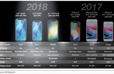 iphones-2018-kgi-800x492